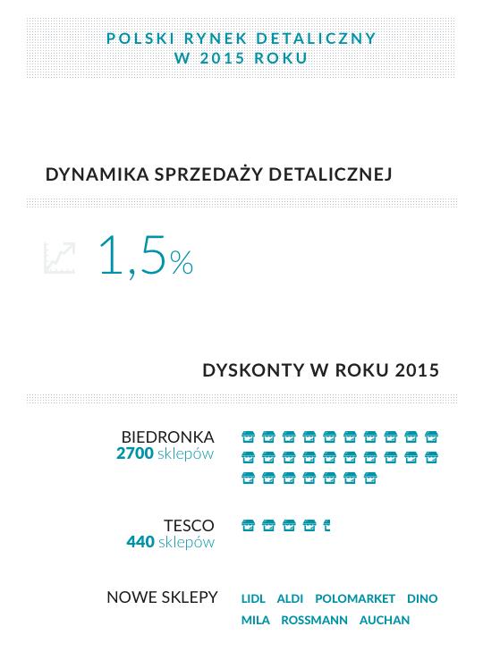 infografika-PL-PRM2015-1. Dyskonty