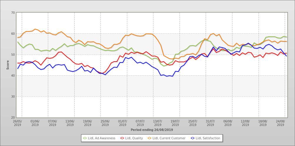 BrandIndex Chart