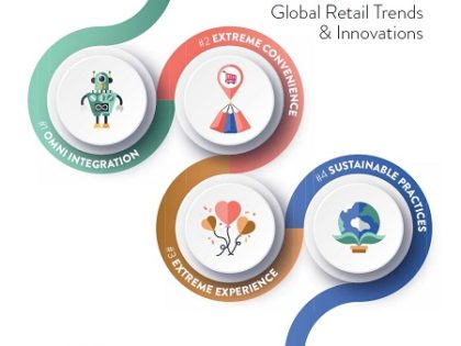 Global Retail Trends and Innovations 2020